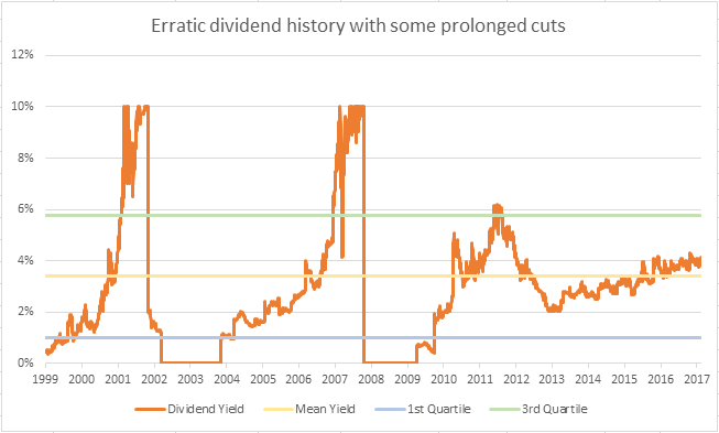 PHTM Dividend History