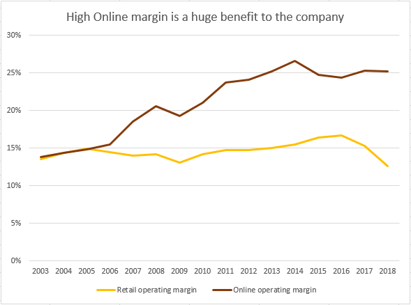 Retail and Online margins