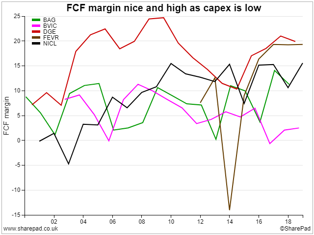 FCF Margin of Peers