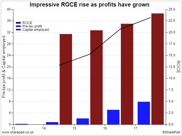 ROCE and profit