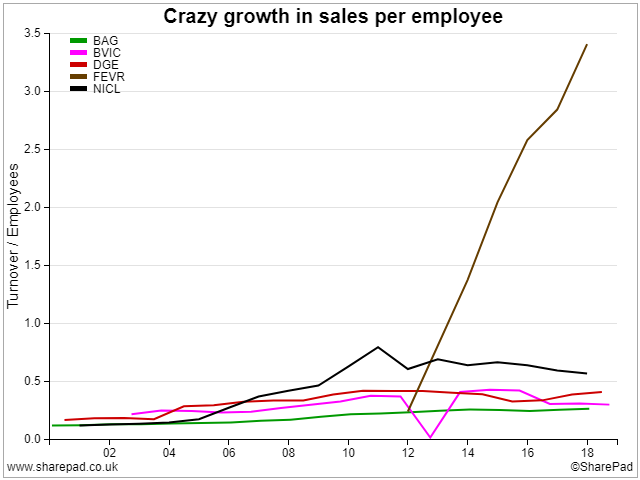 Sales per Employee of Peers